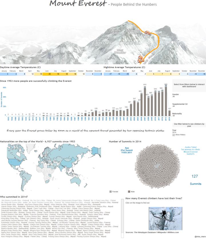 Everest (2)